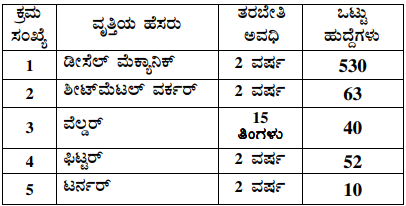 BMTC Recruitment 2019