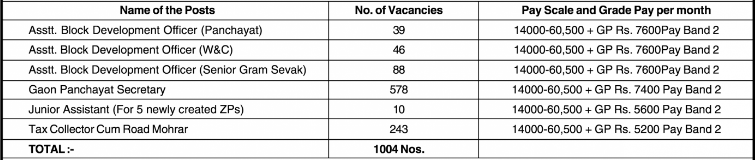 PNRD Assam Recruitment 2020