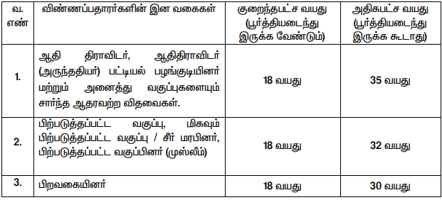 TN Labour Recruitment 2020