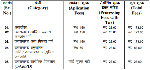 UKPSC Recruitment 2019