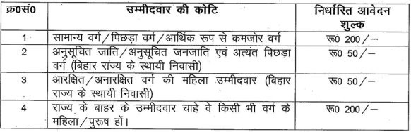BTSC Bihar Recruitment 2019
