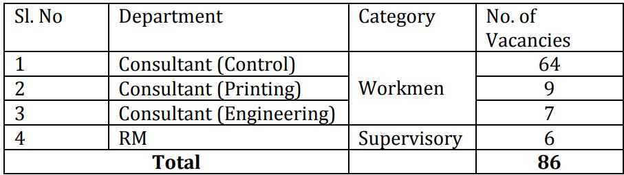 SPP Hyderabad Recruitment 2020
