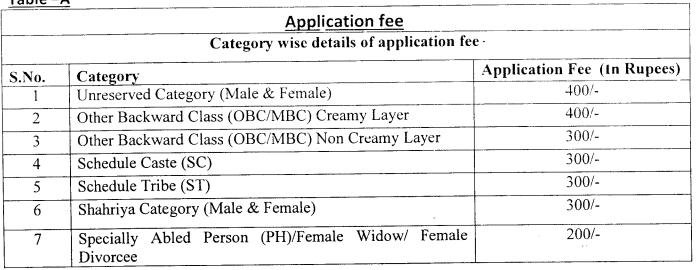 Rajswasthya Recruitment 2020