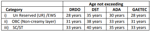 DRDO RAC Recruitment 2019