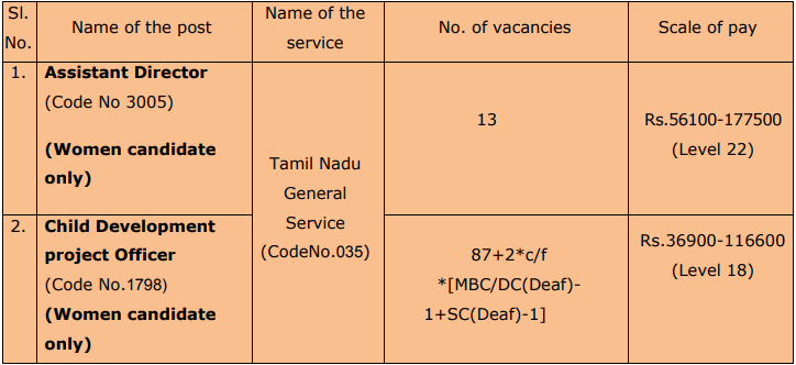 TNPSC Recruitment 2019, Apply for 102 Latest TNPSC