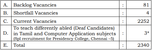 TRB Recruitment 2019, Apply online for 2340 Assistant