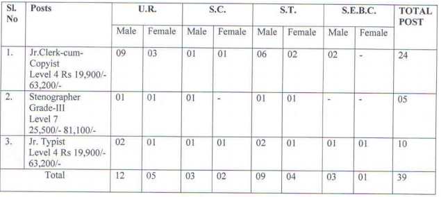 Angul District Court Recruitment 2019