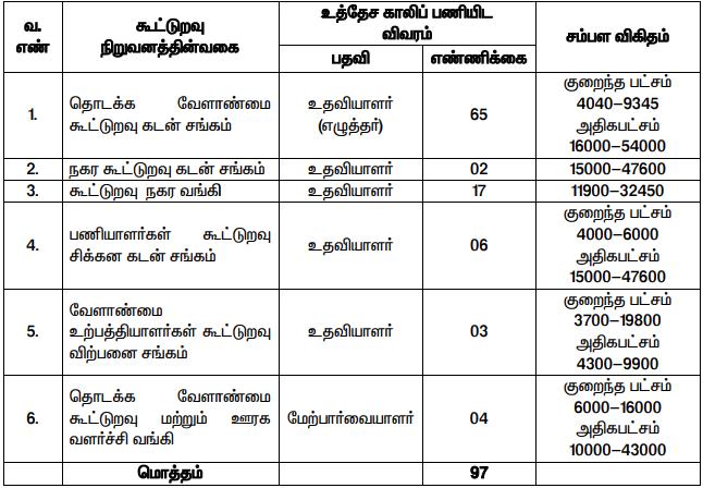 Tiruppur District Cooperative Bank Recruitment 2020