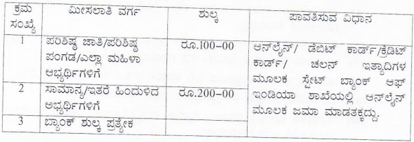 Dharwad District Jobs 2019