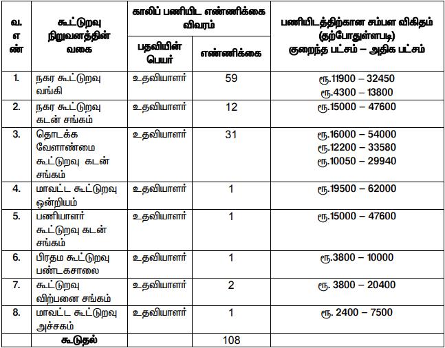Kancheepuram Central Cooperative Bank Recruitment 2019