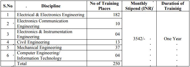 TNEB TANGEDCO Recruitment 2019