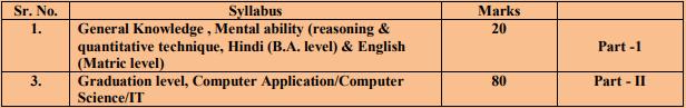 AAROHI School Admit Card 2019