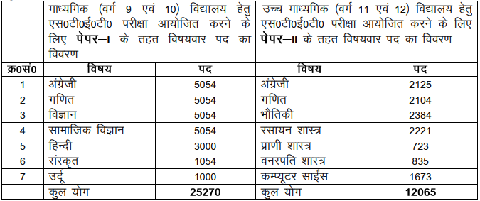 Bihar STET 2019 Notification
