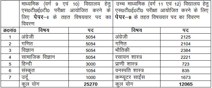 Bihar STET 2019 Notification