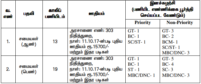 Dharmapuri District Jobs 2019