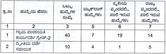 Zilla Panchayat Raichur Recruitment 2019