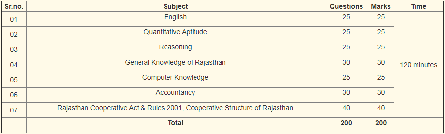 Rajasthan Cooperative Bank Admit Card 2019