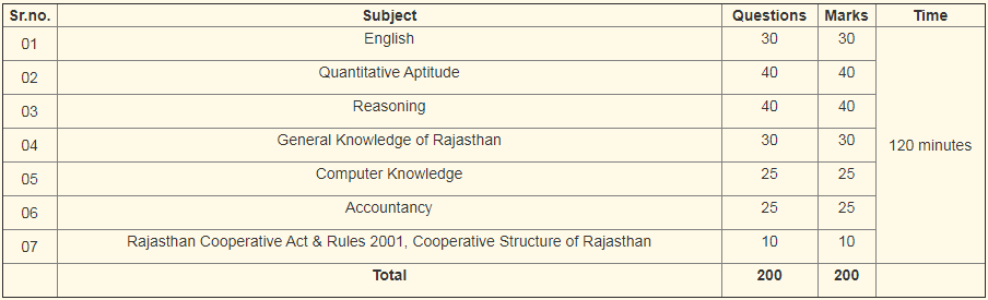 Rajasthan Cooperative Bank Syllabus 2019