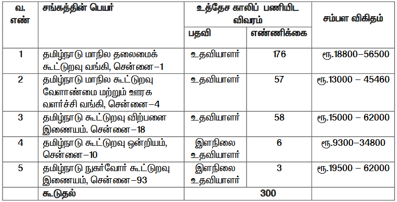 https://www.dailyrecruitment.in/tamilnadu-psc-jobs/