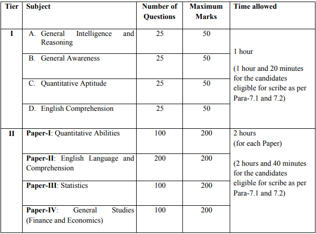 SSC CGL Recruitment 2021 – Apply Online for Various Vacancy