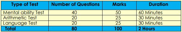 Navodaya Class 6 Admit Card 2020