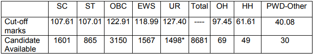 SSC JE Result 2019