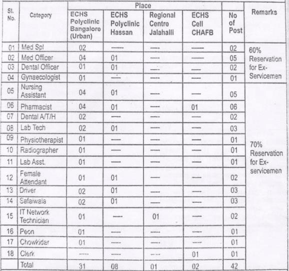 ECHS Karnataka Recruitment 2020