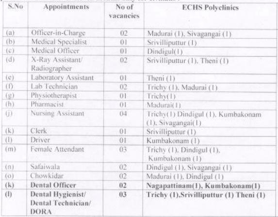 ECHS Tamilnadu Recruitment 2020