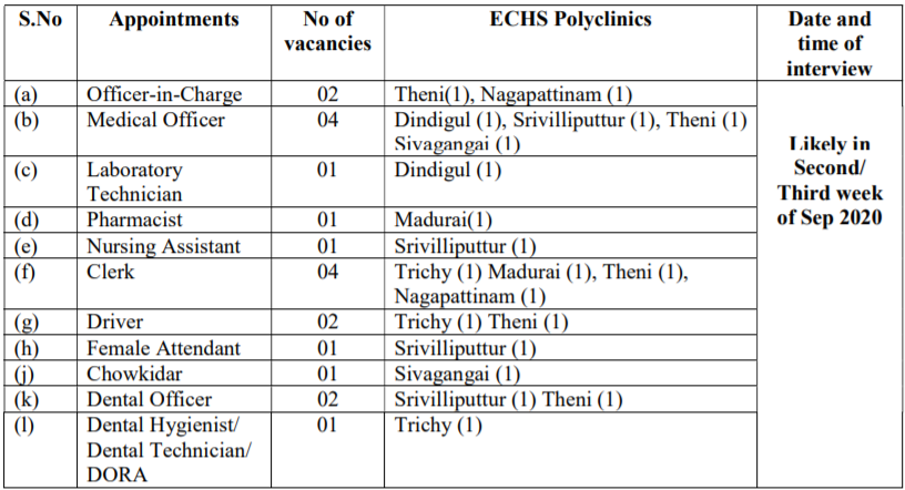 ECHS Tamilnadu Recruitment 2020