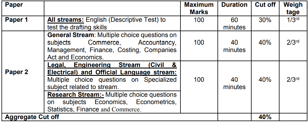 SEBI Officer Grade A Syllabus 2020