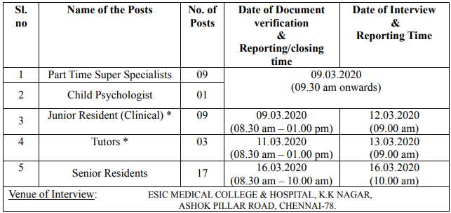 ESIC Tamilnadu Recruitment 2020