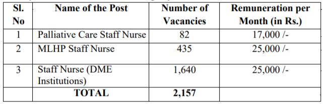 Telangana Health Department Recruitment 2020