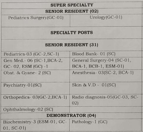 BPS Khanpur Recruitment 2020