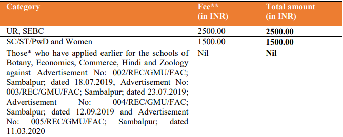 Gangadar Meher University Recruitment 2020
