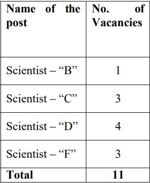SSS NIBE Recruitment 2020