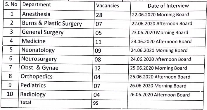 Lok Nayak Hospital Recruitment 2020