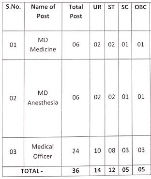 NHM Chhattisgarh Recruitment 2020