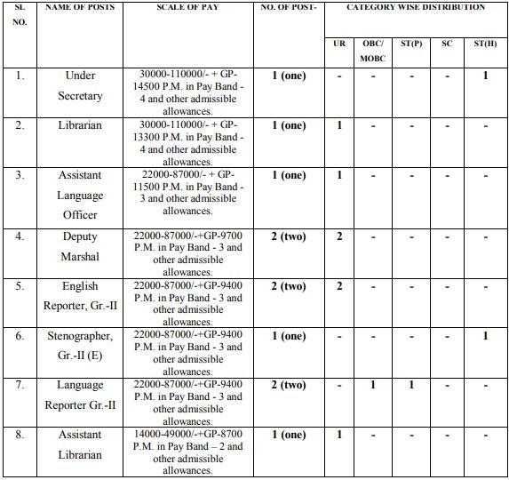 Assam Legislative Assembly Recruitment 2020