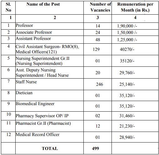 MHSRB Telangana Recruitment 2020