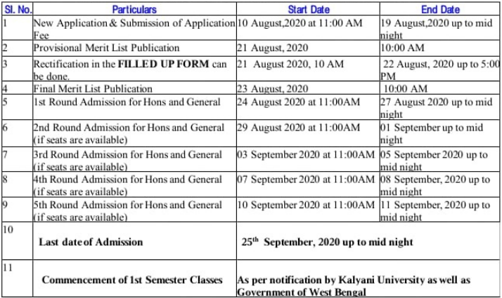Kanchrapara College Merit List 2020