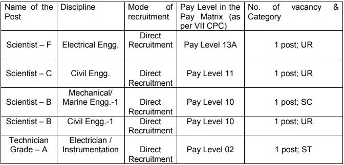 NIOT Chennai Recruitment 2020