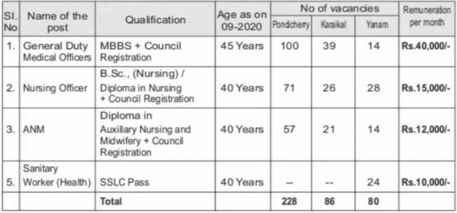 DHFWS Puducherry Recruitment 2020