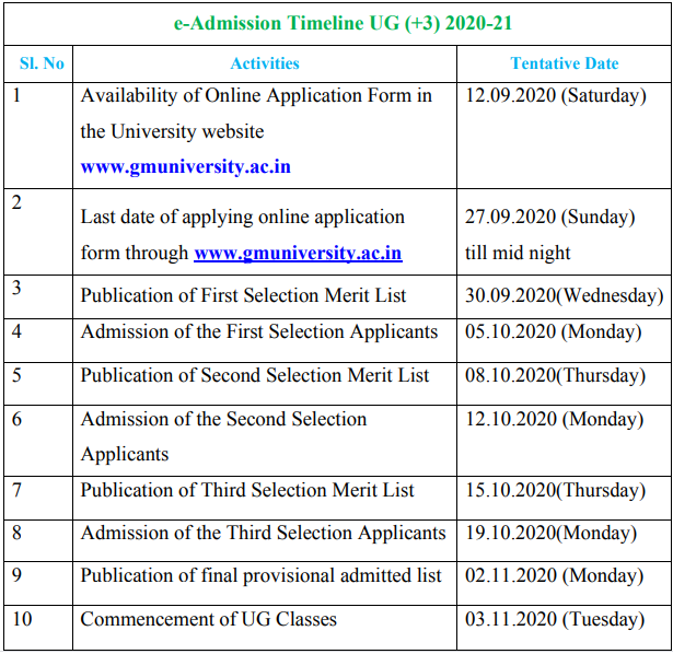 GM University Merit List 2020
