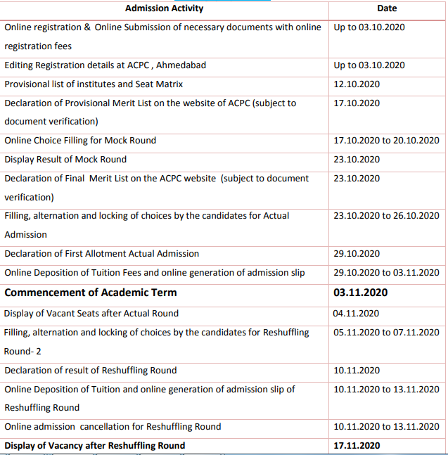 ACPC D2D Merit List 2020