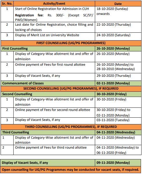 CUH Merit List 2020