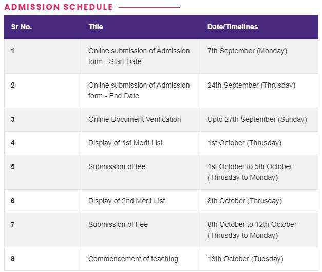 DHE Haryana Merit List 2020