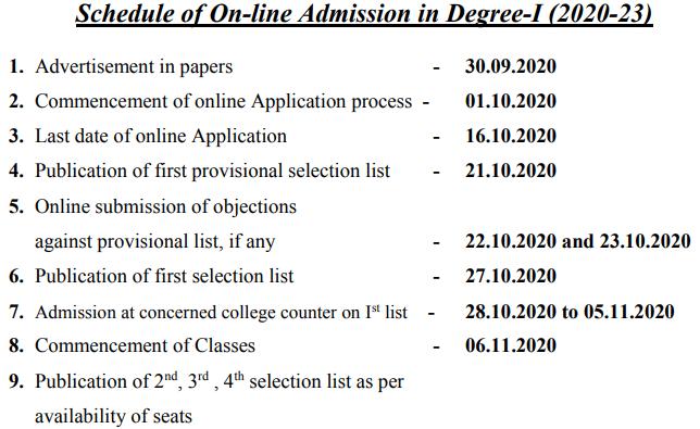 LNMU Merit List 2020