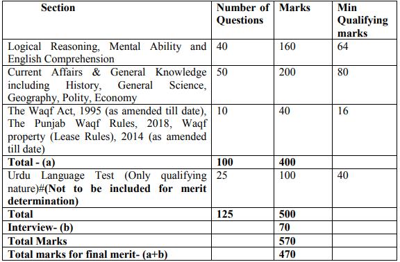 Punjab Wakf Board Admit Card 2020