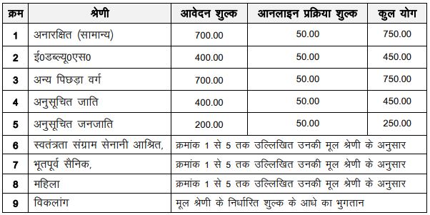 UPSESSB Recruitment 2020