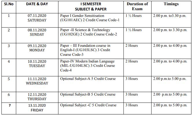 Ambedkar Open University Hall Ticket 2020